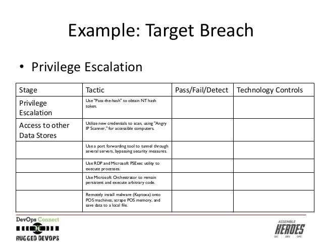 """Example: Target Breach Stage Tactic Pass/Fail/Detect Technology Controls Privilege Escalation Use """"Pass-the-hash"""" to obtai..."""