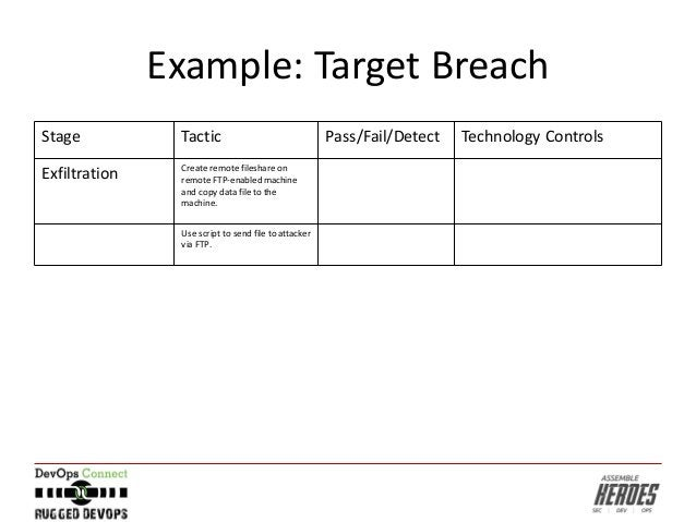 Example: Target Breach Stage Tactic Pass/Fail/Detect Technology Controls Exfiltration Create remote fileshare on remote FT...