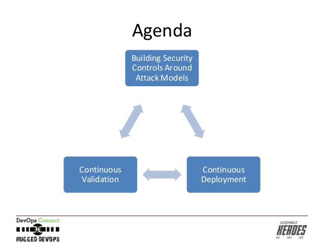 Agenda Building Security Controls Around Attack Models Continuous Deployment Continuous Validation