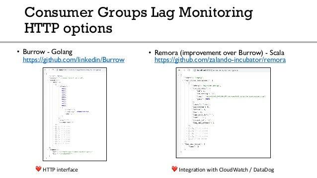 Kafka Monitoring Tool