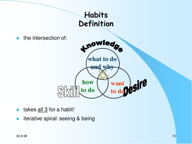 Habits Definition   the intersection of:  what to do and why how to do   takes all 3 for a habit!    want to do  iterat...