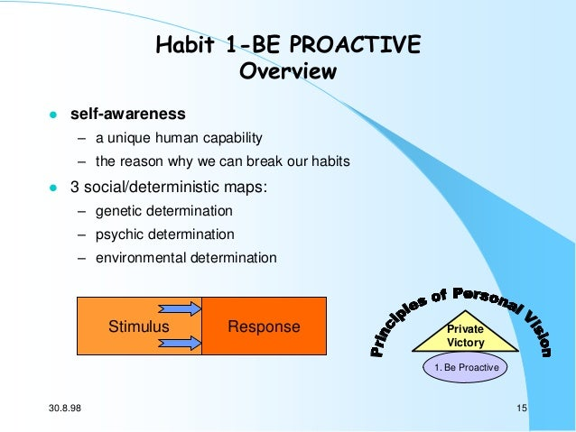 Habit 1-BE PROACTIVE Overview   self-awareness – a unique human capability – the reason why we can break our habits    3...
