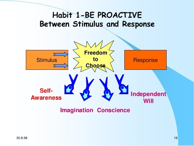 Habit 1-BE PROACTIVE Between Stimulus and Response  Freedom to Choose  Stimulus  SelfAwareness  Response  Independent Will...