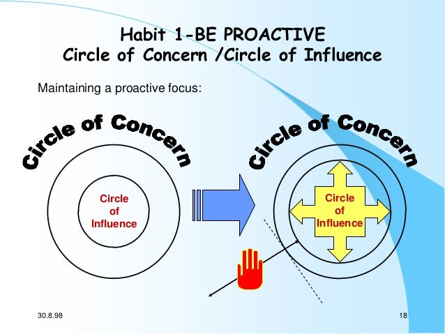 Habit 1-BE PROACTIVE Circle of Concern /Circle of Influence Maintaining a proactive focus:  Circle of Influence  30.8.98  ...