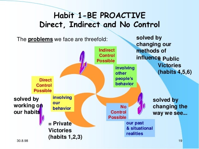 Habit 1-BE PROACTIVE Direct, Indirect and No Control The problems we face are threefold: Indirect Control Possible involvi...