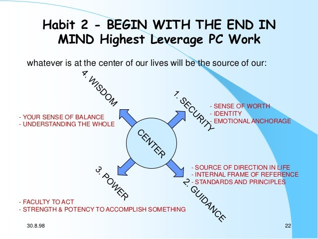Habit 2 - BEGIN WITH THE END IN MIND Highest Leverage PC Work whatever is at the center of our lives will be the source of...
