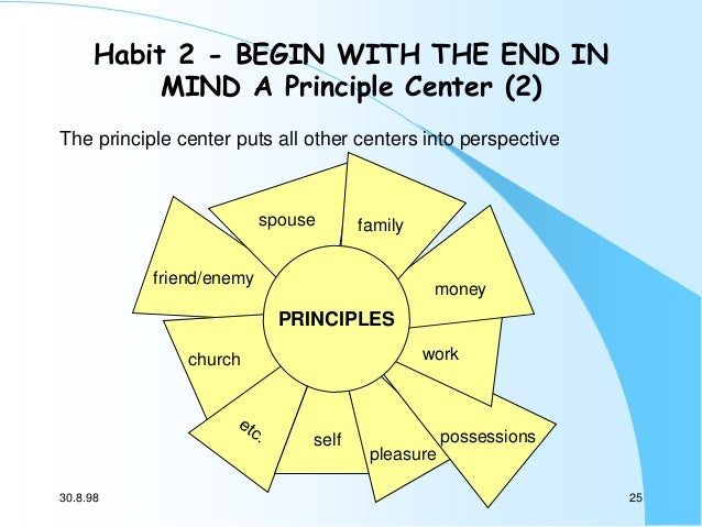 Habit 2 - BEGIN WITH THE END IN MIND A Principle Center (2) The principle center puts all other centers into perspective  ...