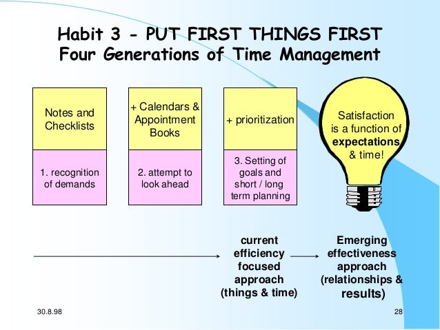 Habit 3 - PUT FIRST THINGS FIRST Four Generations of Time Management  Notes and Checklists  1. recognition of demands  + C...