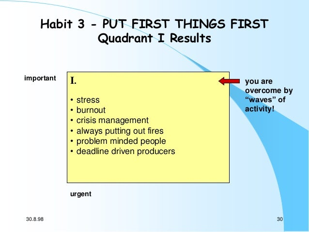 Habit 3 - PUT FIRST THINGS FIRST Quadrant I Results important  I. • • • • • •  stress burnout crisis management always put...
