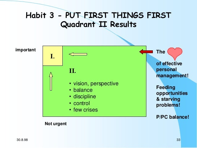 Habit 3 - PUT FIRST THINGS FIRST Quadrant II Results important  The  I. II.  of effective personal management!  • • • • • ...