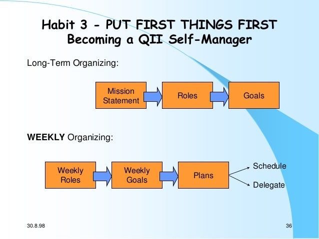 Habit 3 - PUT FIRST THINGS FIRST Becoming a QII Self-Manager Long-Term Organizing: Mission Statement  Roles  Goals  WEEKLY...