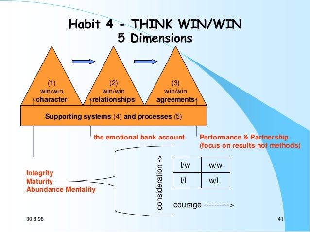 Habit 4 - THINK WIN/WIN 5 Dimensions  (1) win/win character  (2) win/win relationships  (3) win/win agreements  Supporting...