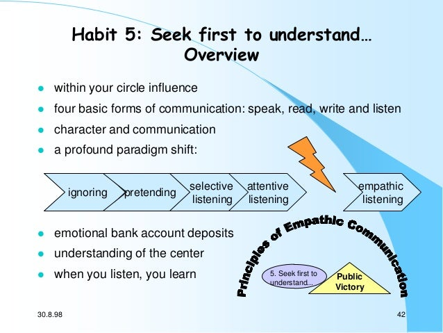 Habit 5: Seek first to understand… Overview   within your circle influence    four basic forms of communication: speak, ...
