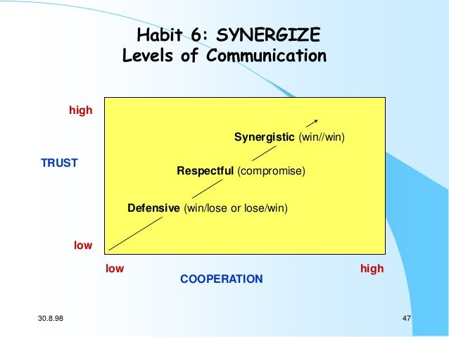 Habit 6: SYNERGIZE Levels of Communication high Synergistic (win//win) TRUST  Respectful (compromise) Defensive (win/lose ...