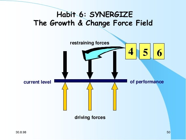 Habit 6: SYNERGIZE The Growth & Change Force Field restraining forces  4 5 6 of performance  current level  driving forces...