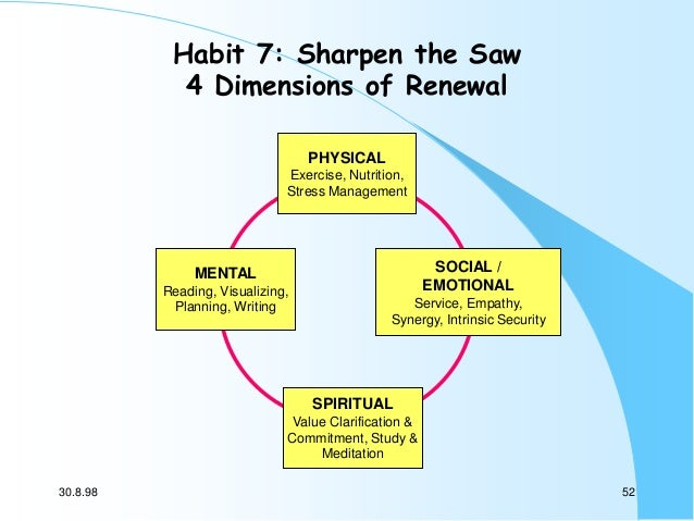 Habit 7: Sharpen the Saw 4 Dimensions of Renewal PHYSICAL Exercise, Nutrition, Stress Management  SOCIAL / EMOTIONAL  MENT...