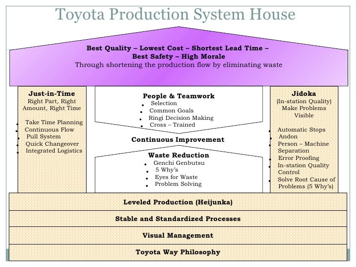 toyota model level of product