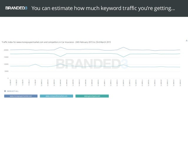 You can estimate how much keyword traffic you're getting…