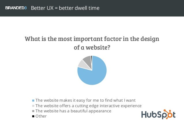 What is the most important factor in the design of a website? The website makes it easy for me to find what I want The web...