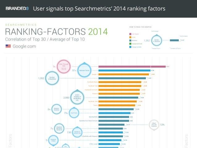 User signals top Searchmetrics' 2014 ranking factors