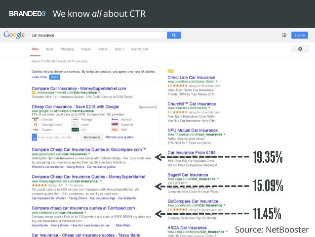 We know all about CTR Source: NetBooster