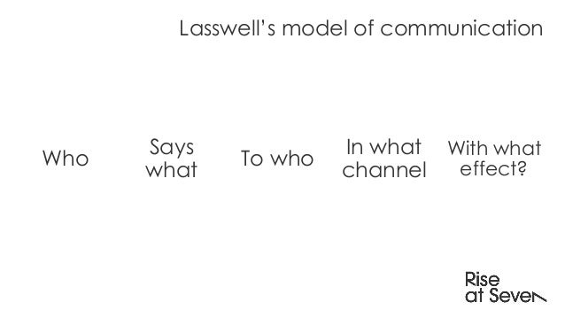 Who Says what To who In what channel Lasswell's model of communication With what effect?