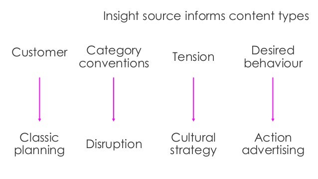 Customer Category conventions Tension Desired behaviour Classic planning Disruption Cultural strategy Action advertising I...