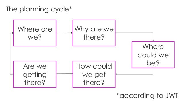 Where are we? Are we getting there? Why are we there? How could we get there? The planning cycle* *according to JWT Where ...