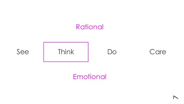 See Think Do Care Rational Emotional