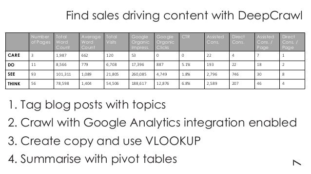 Find sales driving content with DeepCrawl Number of Pages Total Word Count Average Word Count Total Visits Google Organic ...
