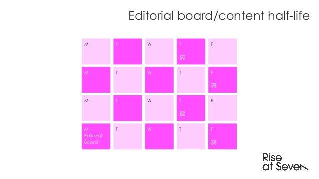 Editorial board/content half-life M M M M Editorial Board T T T T W W W W T ☠️ T T ☠️ T F F ☠️ F F ☠️