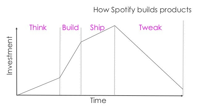 Time How Spotify builds productsInvestment Think Build Ship Tweak