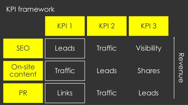 KPI framework SEO On-site content PR KPI 1 KPI 2 KPI 3 Leads Traffic Traffic Links Leads Traffic Visibility Shares Leads R...