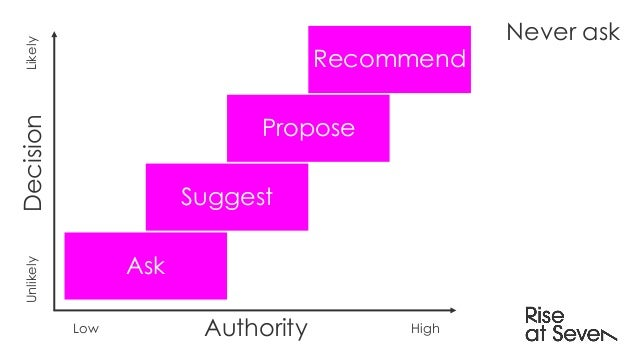 Authority Never askDecisionLikelyUnlikely Low High Recommend Ask Suggest Propose