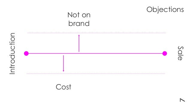 Introduction Sale Cost Not on brand Objections