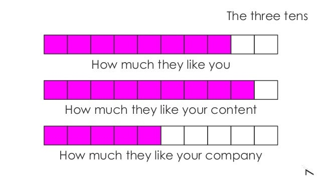How much they like your content How much they like you How much they like your company The three tens