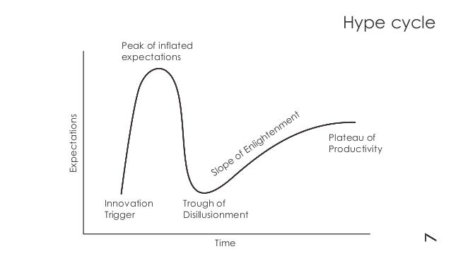 Expectations Time Innovation Trigger Trough of Disillusionment Peak of inflated expectations Plateau of Productivity Hype ...