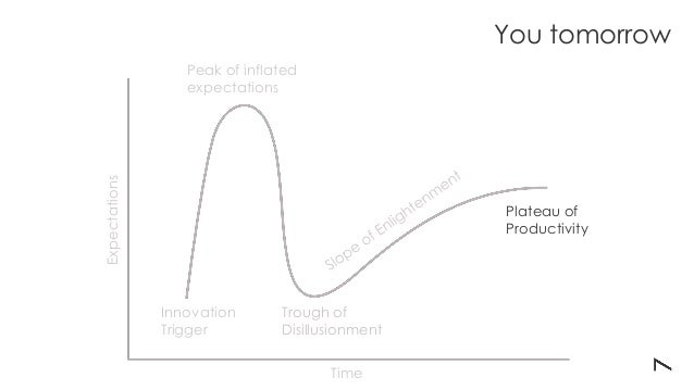 Expectations Time Innovation Trigger Trough of Disillusionment Peak of inflated expectations Plateau of Productivity You t...