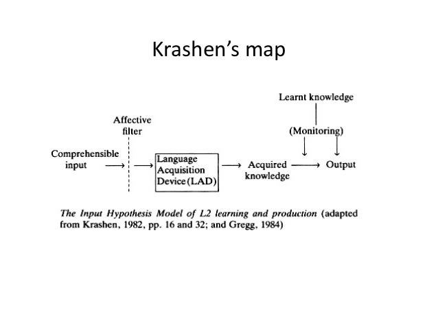 the natural approach when learning a second language by krashen Krashen's five hypotheses acquisition vs learning hypothesis-in order for students to acquire a second language, teachers must focus on communication rather than on the rote memorization of rules (form.