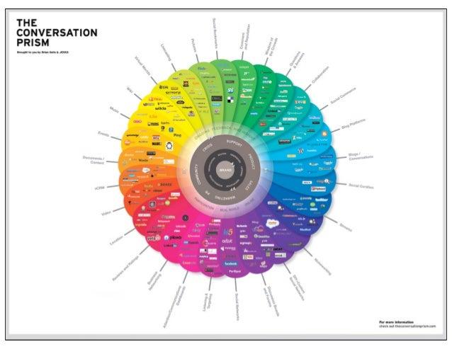 Tame the Web   Michael Stephens   SJSU SLIS   Creative Commons Attribution-Noncommercial-Share Alike 3.0
