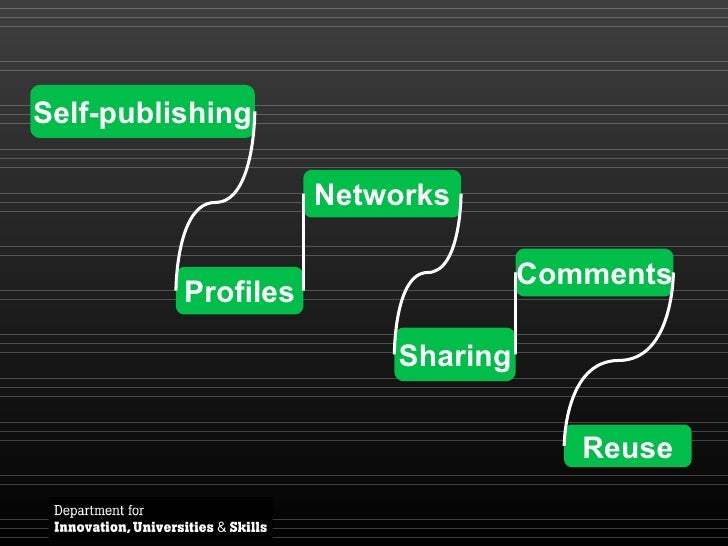 Profiles Self-publishing Networks Sharing Comments Reuse