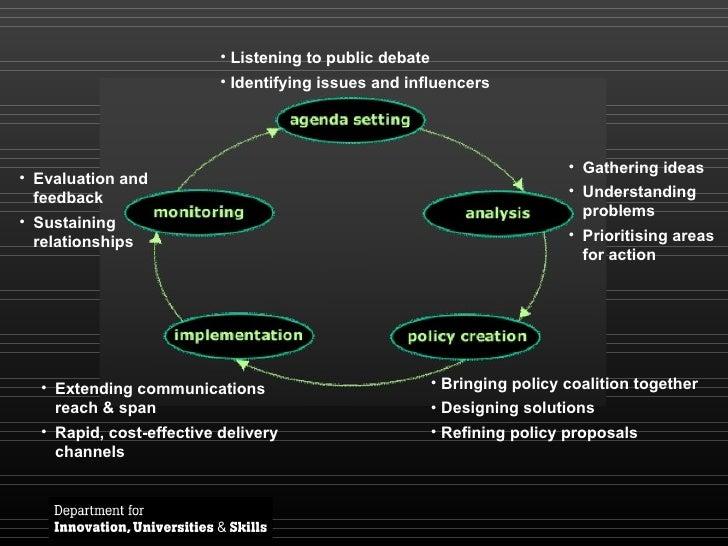 <ul><li>Listening to public debate </li></ul><ul><li>Identifying issues and influencers </li></ul><ul><li>Gathering ideas ...