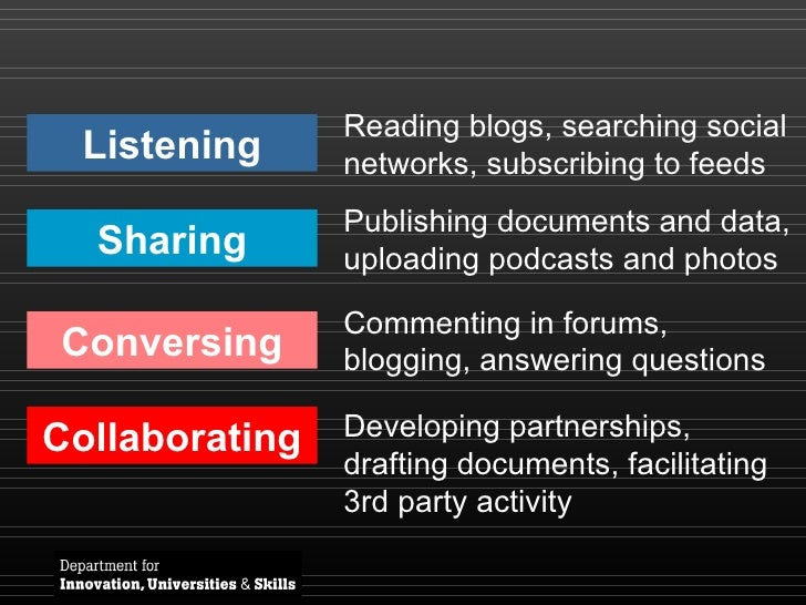 Listening Sharing Conversing Collaborating Reading blogs, searching social networks, subscribing to feeds Publishing docum...