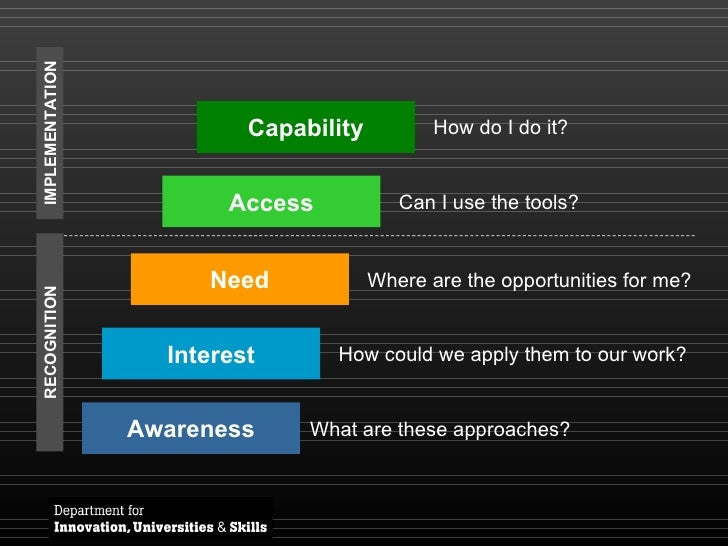 Awareness Interest Need Access What are these approaches? Capability How could we apply them to our work? Where are the op...