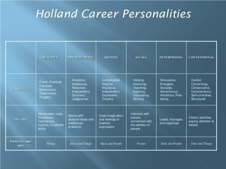Holland Career Personalities                     REALISTIC          INVESTIGATIVE          ARTISTIC            SOCIAL     ...