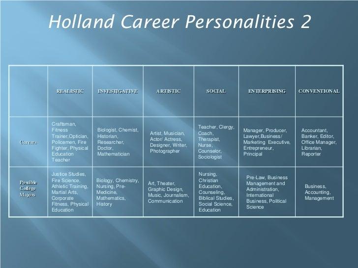 Holland Career Personalities 2             REALISTIC          INVESTIGATIVE            ARTISTIC             SOCIAL        ...