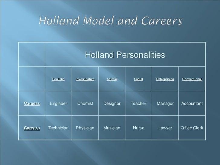 Holland Personalities           Realistic   Investigative    Artistic    Social   Enterprising   ConventionalCareers   Eng...