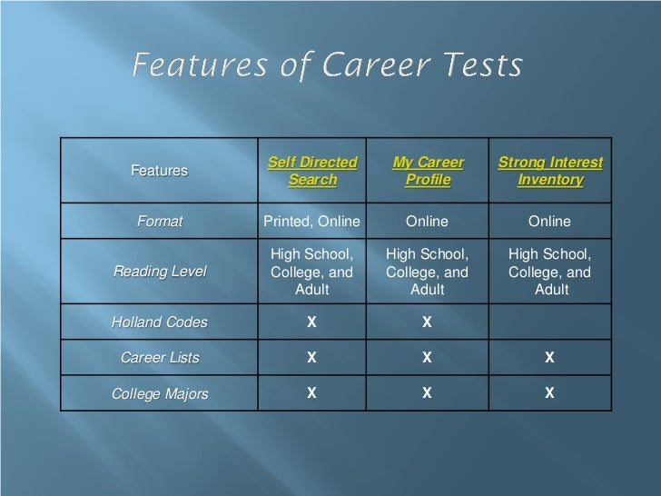 Self Directed     My Career      Strong Interest  Features                    Search          Profile          Inventory  ...