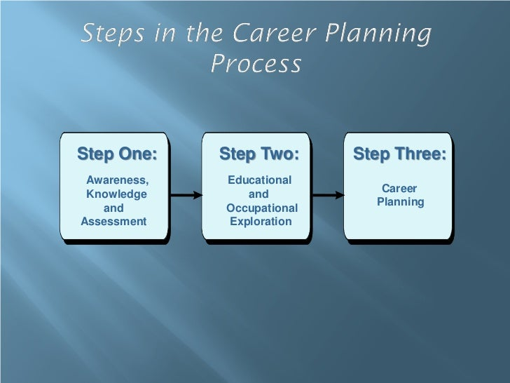 Step One:     Step Two:      Step Three: Awareness,   Educational Knowledge       and            Career                   ...