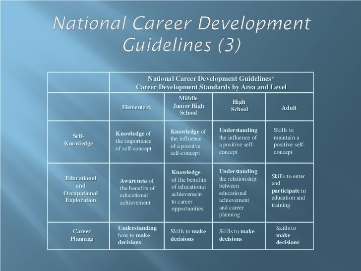 National Career Development Guidelines*                       Career Development Standards by Area and Level              ...